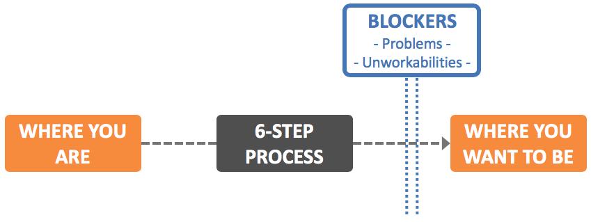 Blockers 2